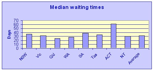Figure1 : Median waiting times for patients admitted from waiting lists for elective surgery, states and territories, 2005–06