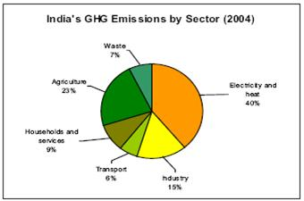 sources of India s GHG emissions