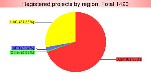 Figure 2 : Registered CDM projects by region [Source: UNFCCC (February 2009)]