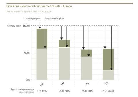 Figure 1: Emissions reductions from synthetic fuels