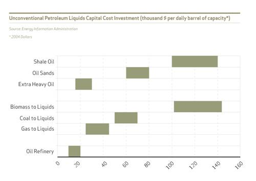 Figure 2: Unconventional petroleum liquids capital cost investment (thousand $ per daily barrel of capacity)