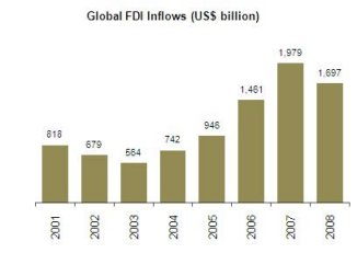 Figure 1: Australia's share of Global FDI Inflows (%)