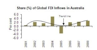 Figure 2: Global FDI Inflows