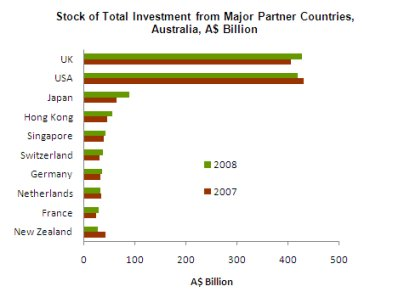 Figure 3: Stock of Total Investment from Major Partners in Australia, A$ billion