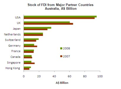 Figure 4: Stock of FDI from Major Partners in Australia, A$ billion