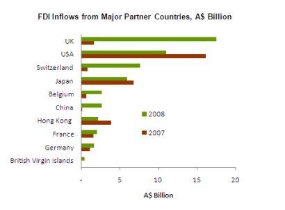 Figure 6: FDI Inflows from Major Partners in Australia, A$ billion