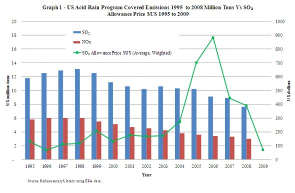 Graph 1 US Acid Rain Program Covered Emmissions 1995 to 2008