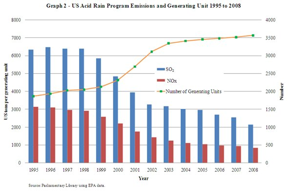 Graph 2 US Acid Rain Program Emissions and Generating Unit 1995 to 2008