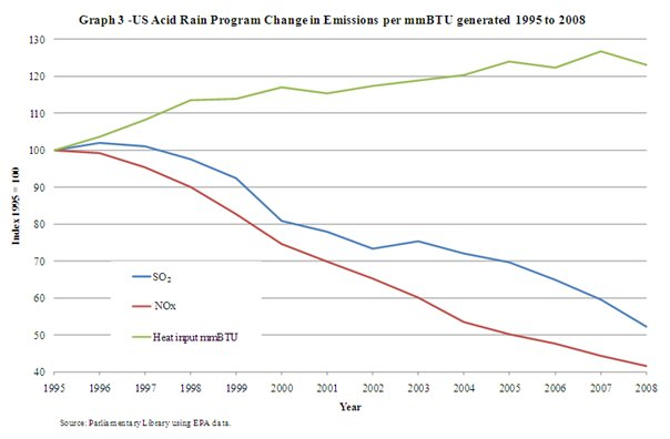 Graph 3 US Acid Rain Program change in Emissions per BTU