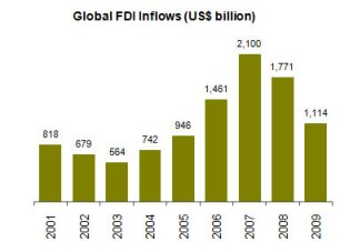 Figure 1: Global FDI inflows, US$ billion