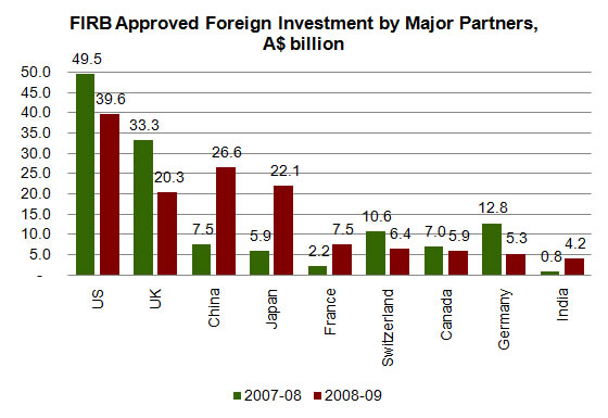 Figure 10: Foreign Investment Review Board approvals of applications by major countries, A$ billion