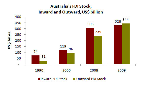 Figure 11: Inward and outward stock of FDI, Australia, US$ billion