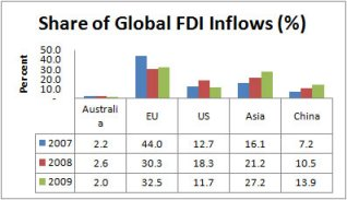 Figure 2: Australia's share of global FDI inflows (%)