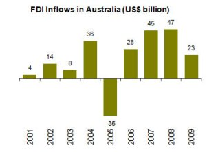 Figure 3: FDI inflows in Australia, US$ billion