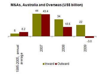 Figure 4: Cross border M&As, inward and outward, US$ billion