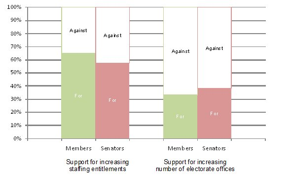 Levels of support among current parliamentarians for increasing resources