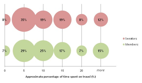 Proportions of current parliamentarians according to approximate percentage of time spent on travel