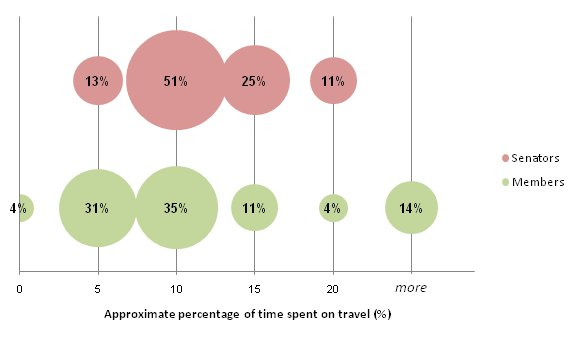 Proportions of former parliamentarians according to approximate percentage of time spent on travel