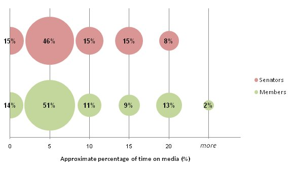 Proportions of current parliamentarians according to approximate percentage of time spent on media