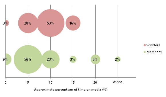 Proportions of former parliamentarians according to approximate percentage of time spent on media
