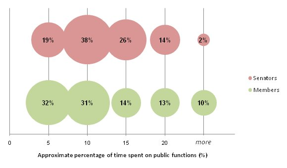 Proportions of former parliamentarians according to approximate percentage of time spent on public functions