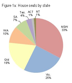 House seats by state