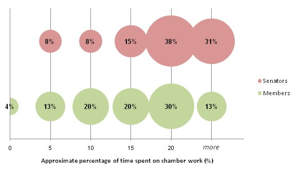 Proportions of current parliamentarians according to approximate percentage of time spent on chamber work