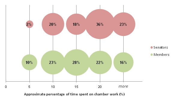 Proportions of former parliamentarians according to approximate percentage of time spent on chamber work