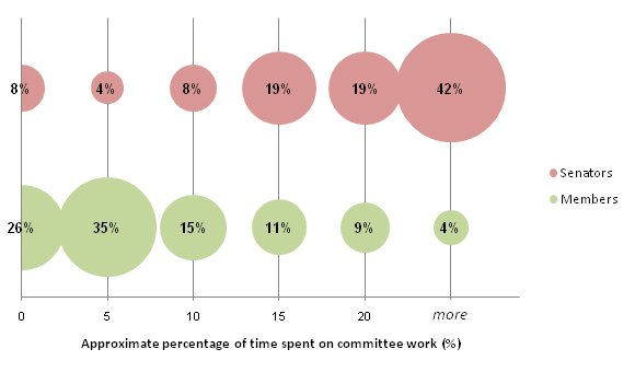 Proportions of current parliamentarians according to approximate percentage of time spent on committee work