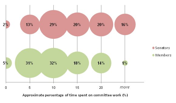 Proportions of former parliamentarians according to approximate percentage of time spent on committee work