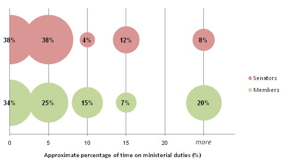 Proportions of current parliamentarians according to approximate percentage of time spent on ministerial duties