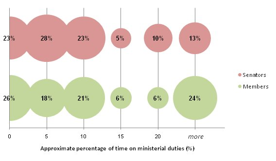 Proportions of former parliamentarians according to approximate percentage of time spent on ministerial duties