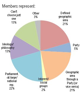 Members: Who or what former parliamentarians thought they primarily represented