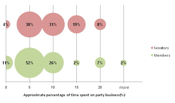 Proportions of current parliamentarians according to approximate percentage of time spent on party business