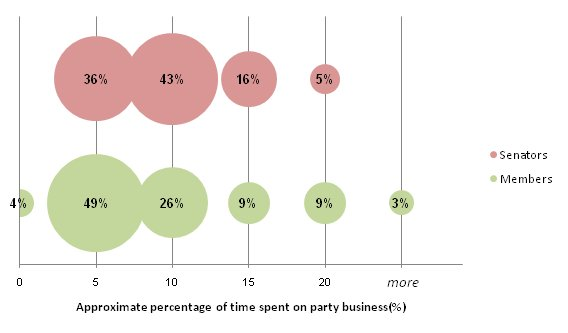 Proportions of former parliamentarians according to approximate percentage of time spent on party business