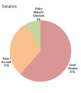 Current parliamentarians' views of the roles of the houses