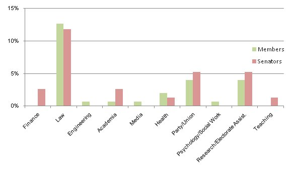 Previous professional occupations of current parliamentarians