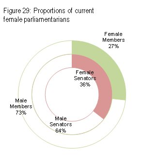 Proportions of current female parliamentarians