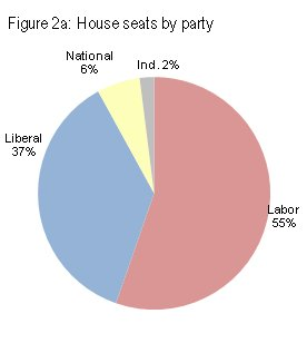 House seats by party