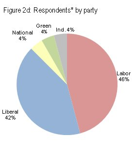 Respondents by party