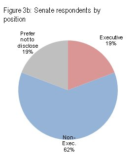 Senate respondents by position