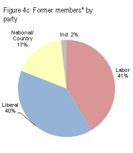Former members by party