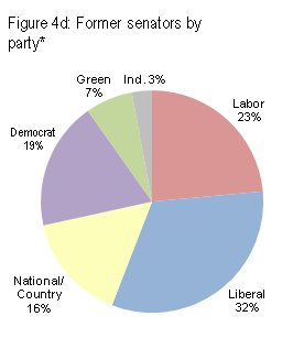 Former senators by party