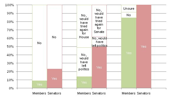 Current parliamentarians' consideration of a career in the other chamber