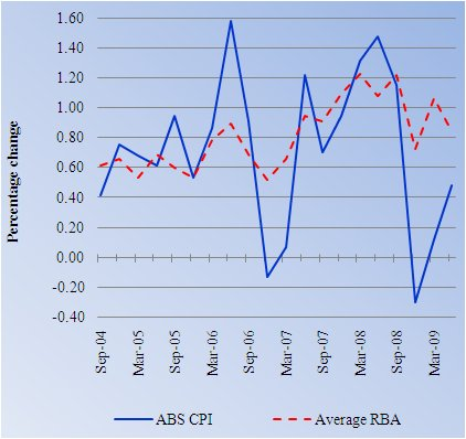 Graph 1: Quarterly change in prices—RBA and ABS