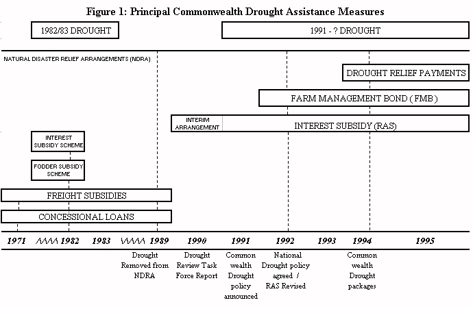 Figure 1: Principal Commonwealth Drought Assistance Measures