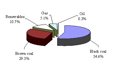 Figure 2: Electricity Generation by Fuel Type