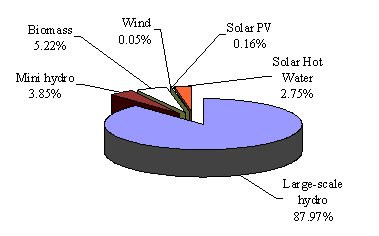 Figure 3: Electricity Generated by Renewables