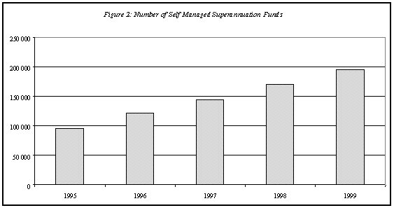 Figure 2: Number of Self Managed Superannuation Funds