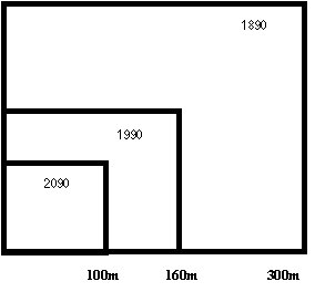Figure 1: Australia's Comparative Advantage-a large support square (a) Decrease in size of global support square per person, 1890 to 2090 (projected)
